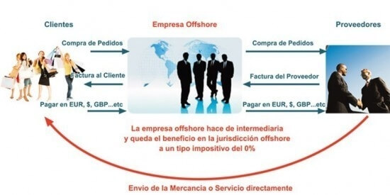Uses of offshore companies
